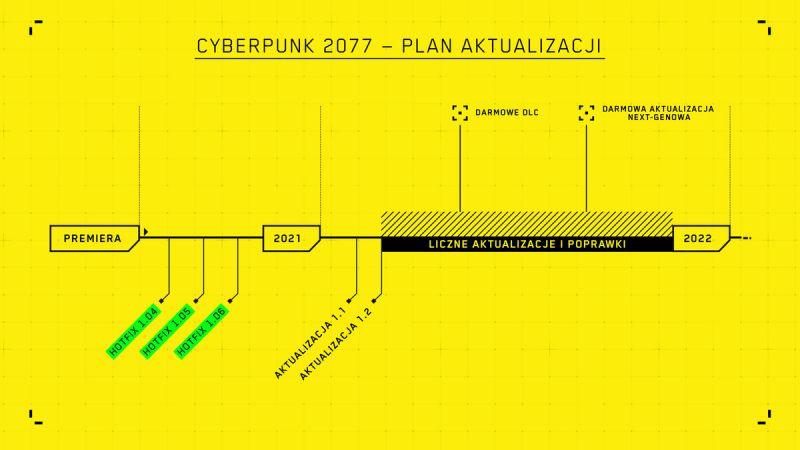 CD Projekt w górę dzięki dużemu patchowi do Cyberpunka 2077