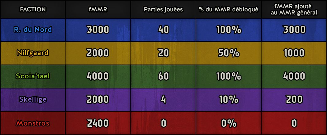 classement MMR de matchmaking