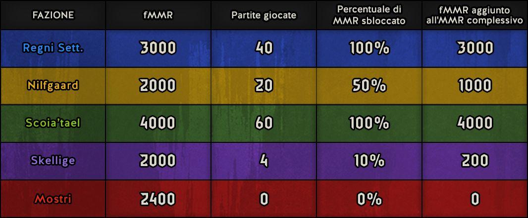 tabella di matchmaking 8,11